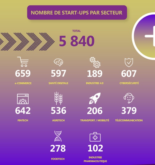 Israël recense 5 840 start-up en 2017 (infographie : Keyrus)