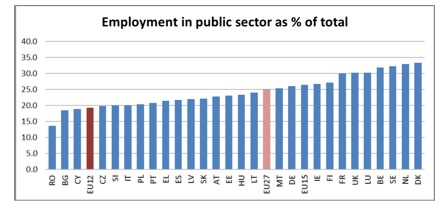 La part d'emploi public en Europe (document Eurostat)
