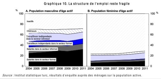 La structure de l'emploi reste fragile (document OCDE)