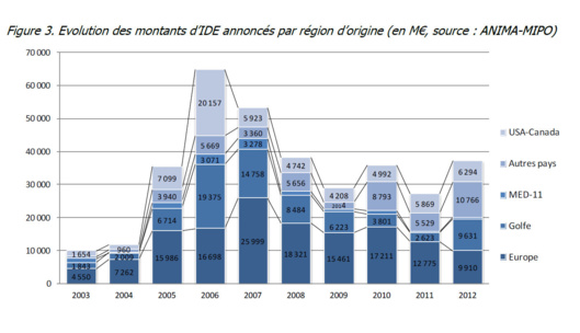 Evolution des montants d'IDE annoncés par région d'origine (graphique Anima Investment Network)