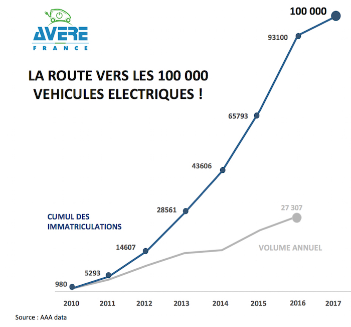 (source Avere France/AAA data)