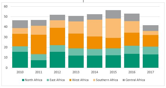 Entrées africaines d' IED par sous-région, 2010–2017 (Milliards de dollars)     Source : CNUCED, World Investment Report 2018.
